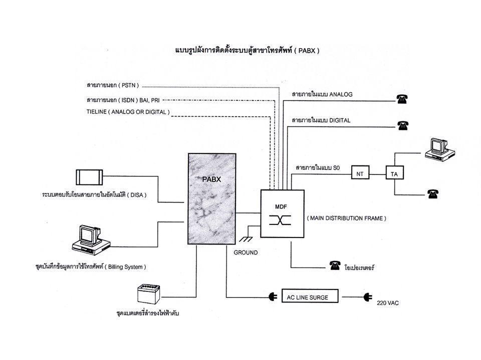 Switch Technology Packet Switch โครงข่ายโทรคมนาคมอีกประเภทหนึ่งที่ใช้เทคโนโลยีเป็น Packet Switch เช่น โครงข่ายข้อมูลความเร็วสูง ( Broadband Network ) โดยภายในโครงข่ายจะมีอุปกรณ์ที่ทำหน้าที่ในการ Switch ข้อมูลเพื่อส่งไปปลายทาง ซึ่งก็ขึ้นอยู่กับจะใช้เทคโนโลยีไหนในการ สวิทซ์ ( X.25 Frame Relay,ATM ) หลักการทำงานของระบบ Packet Switch คือ จำนวนช่องสัญญาณที่มีอยู่ทั้งหมดจะถูกแบ่งกัน ใช้งานตามช่วงเวลาที่เหมาะสมของแต่ละบริการและความต้องการ จะไม่มีการจอง ช่องสัญญาณก่อนล่วงหน้าในการใช้งาน ดังนั้น ทำให้สามารถใช้ทรัพยากรที่มีอยู่ได้อย่างมีประสิทธิภาพ