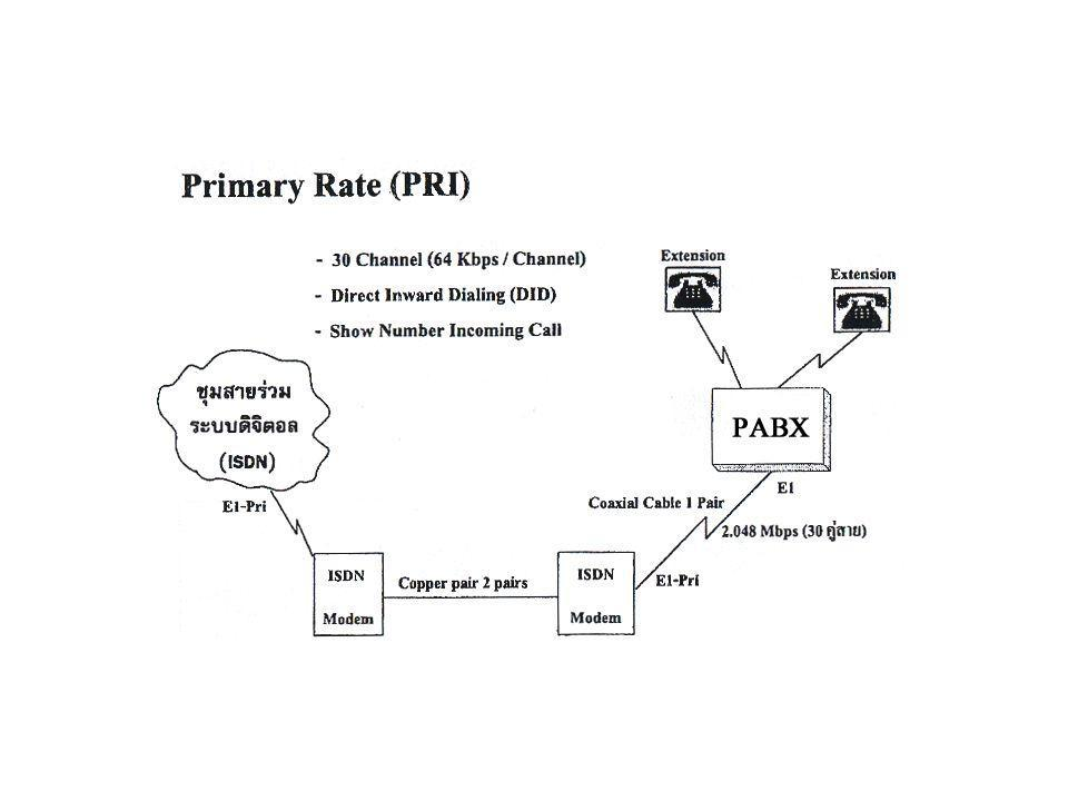ISDN terminal TE1 TE2TA NT2NT1 ISDN Exchange R S T U Non ISDN 4W 2W ISDN PBX ISDN reference point