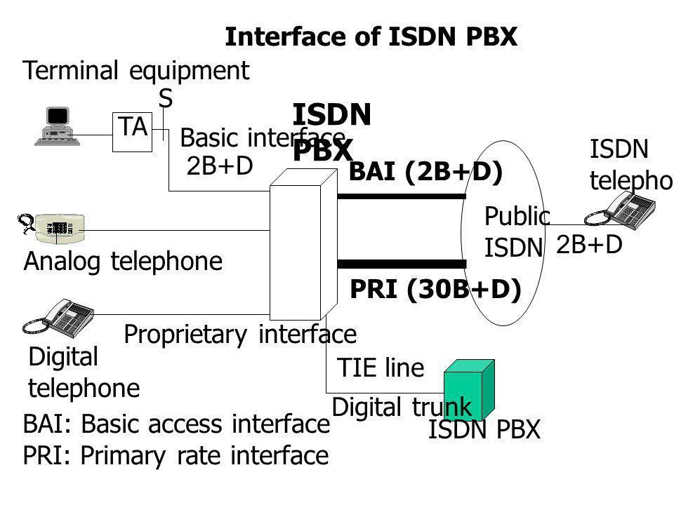 ISDN PBX architecture Digital telephone Analog telephone Terminal equipment Proprietary interface ISDN PBX BAI (2B+D) PRI (30B+D) Public ISDN BAI trunk interface 2B+D 192 Kbps PRI trunk interface PCM E1 2.048 Mbps S 2B+D ISDN telephone Proprietary interface DLCDLC SLCSLC DLCDLC DLCDLC DLC for S interface