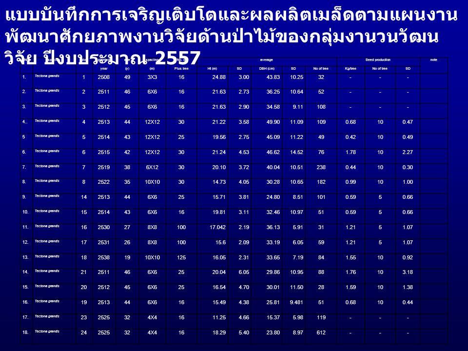 NospeciesplotplantedagespacingNo. ofaverageSeed productionnote year(y)(m)Plus treeHt (m)SDDBH (cm)SDNo of treeKg/treeNo of treeSD 1. Tectona grandis 1