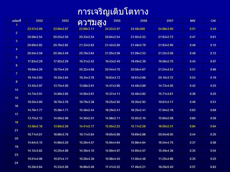 แปลงที่ 255225532554255525562557MAICAI 1 23.57±2.8923.60±2.8723.69±3.1124.22±2.9724.48±30024.88±3.000.510.40 2 20.08±2.5420.25±2.5020.33±2.5420.84±2.5