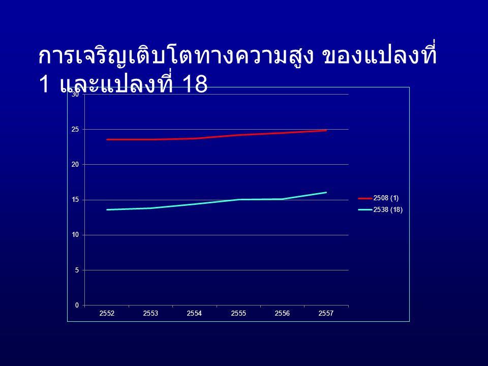 การเจริญเติบโตทางความสูง ของแปลงที่ 1 และแปลงที่ 18