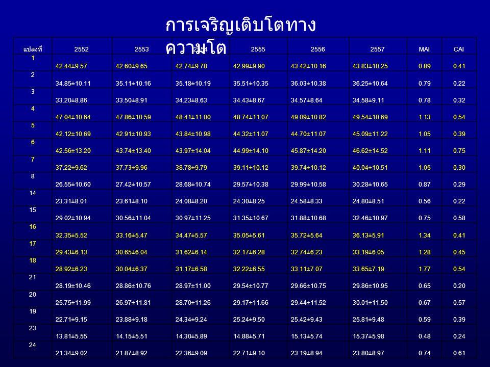 แปลงที่ 255225532554255525562557MAICAI 1 42.44±9.5742.60±9.6542.74±9.7842.99±9.9043.42±10.1643.83±10.250.890.41 2 34.85±10.1135.11±10.1635.18±10.1935.