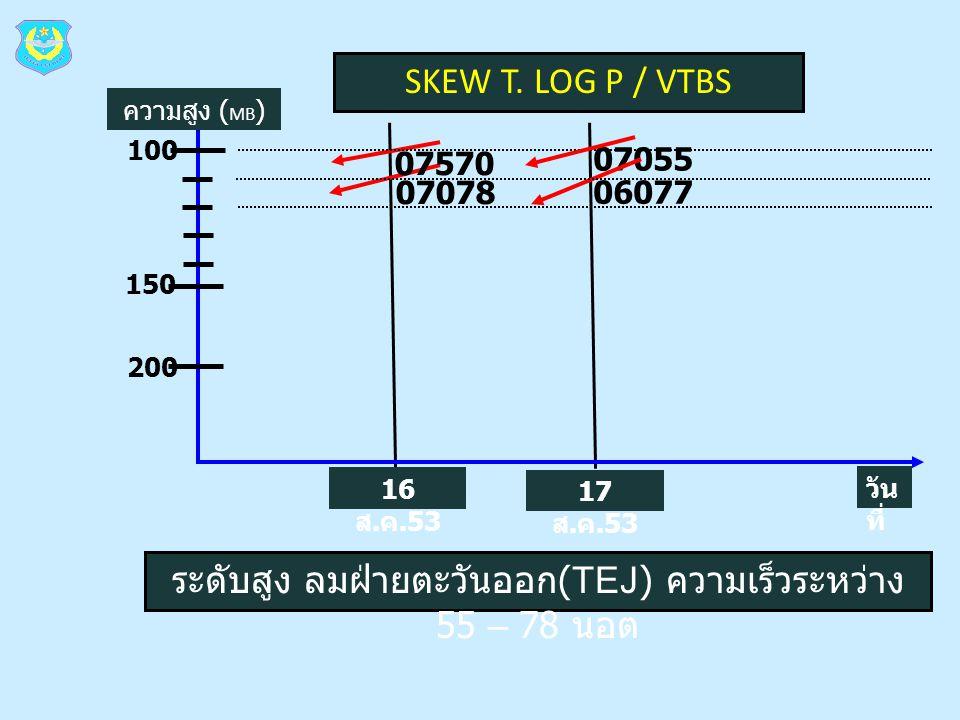 SKEW T. LOG P / VTBS วัน ที่ 100 150 200 07570 07078 07055 06077 16 ส. ค.53 17 ส. ค.53 ความสูง ( MB ) ระดับสูง ลมฝ่ายตะวันออก (TEJ) ความเร็วระหว่าง 55