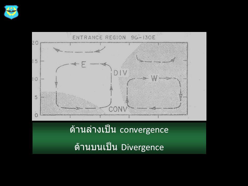 km ด้านล่างเป็น convergence ด้านบนเป็น Divergence
