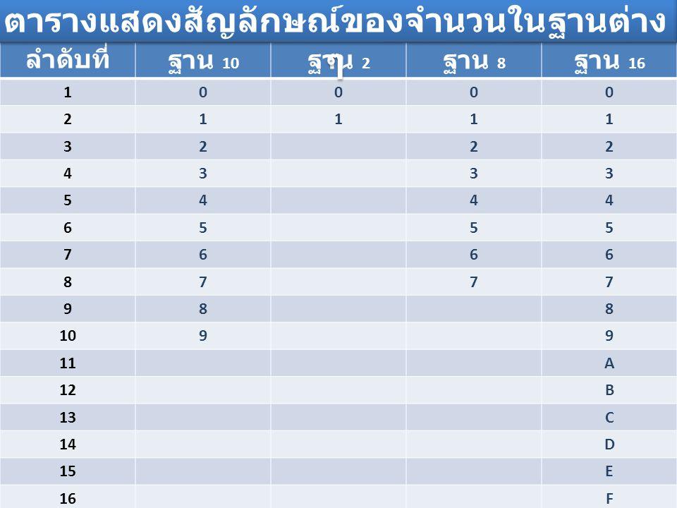 ลำดับที่ฐาน 10 ฐาน 2 ฐาน 8 ฐาน 16 10000 21111 3222 4333 5444 6555 7666 8777 988 1099 11A 12B 13C 14D 15E 16F ตารางแสดงสัญลักษณ์ของจำนวนในฐานต่าง ๆ