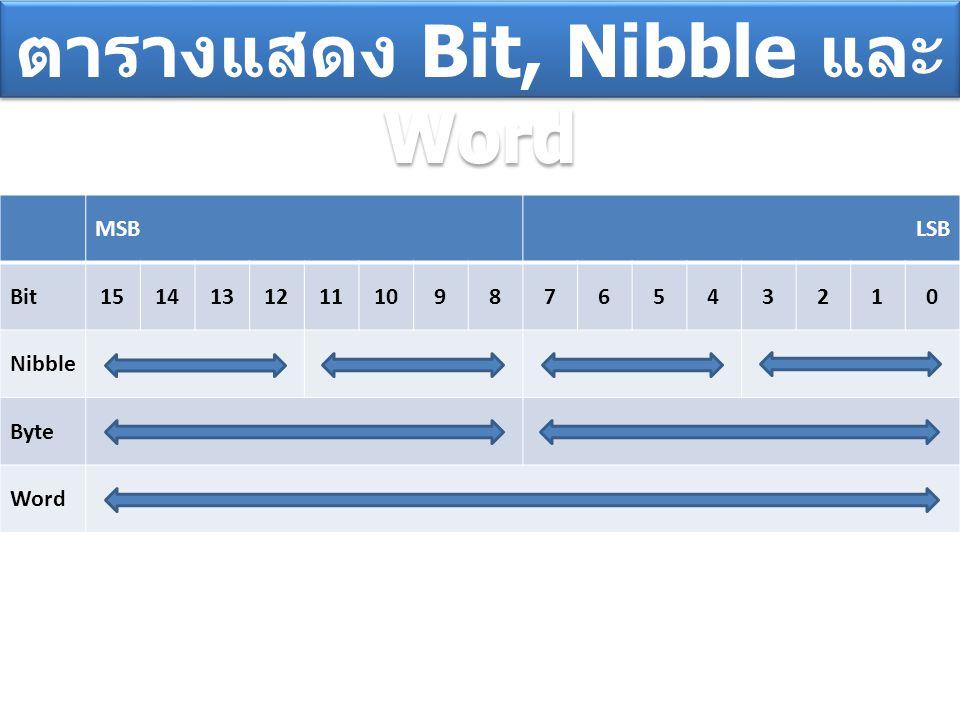 MSBLSB Bit1514131211109876543210 Nibble Byte Word ตารางแสดง Bit, Nibble และ Word