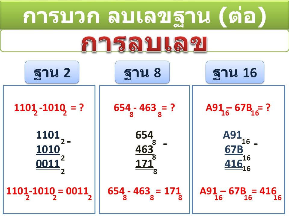 การบวก ลบเลขฐาน ( ต่อ ) ฐาน 2 ฐาน 8 ฐาน 16 1101 -1010 = .