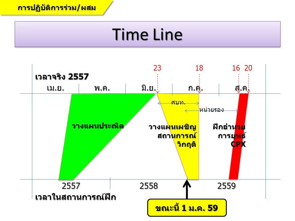 Time Line เม.ย.พ.ค.มิ.ย.ก.ค.ส.ค.255725582559 เวลาจริง 2557 เวลาในสถานการณ์ฝึก วางแผนประณีต วางแผนเผชิญสถานการณ์วิกฤติฝึกอำนวยการยุทธ์CPX 23181620 การป