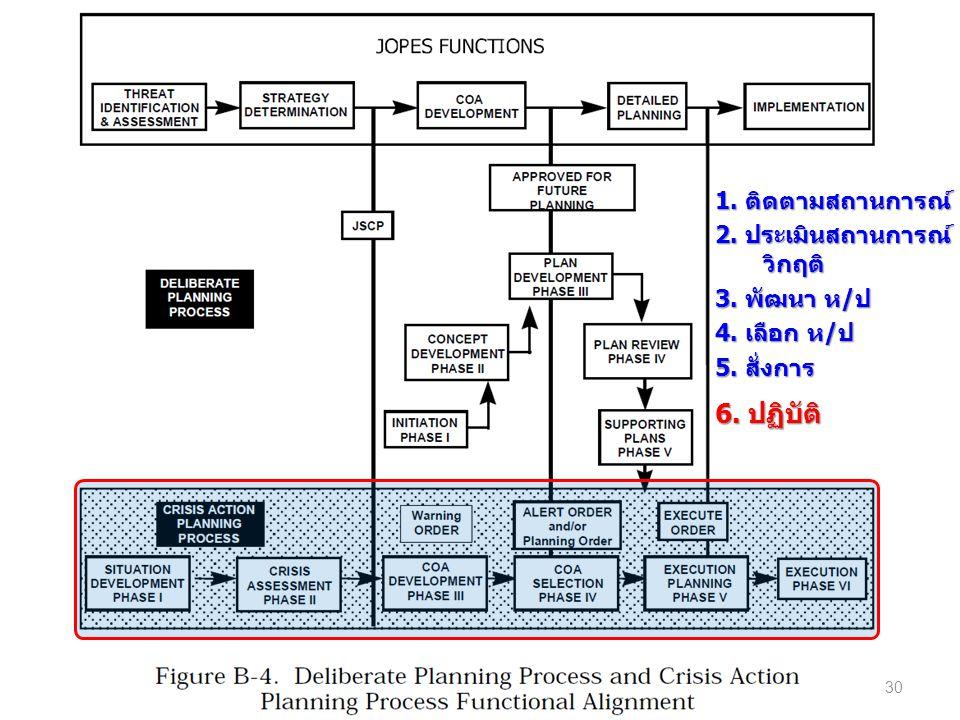 1. ติดตามสถานการณ์ 2. ประเมินสถานการณ์ วิกฤติ 3. พัฒนา ห/ป 4. เลือก ห/ป 5. สั่งการ 6. ปฏิบัติ 30