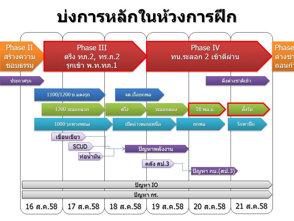 16 ส.ค.58 17 ส.ค.58 18 ส.ค.58 19 ส.ค.58 20 ส.ค.58 21 ส.ค.58 บ่งการหลักในห้วงการฝึก Phase II สร้างความชอบธรรม สร้างความชอบธรรม Phase III ตรึง ทภ.2, ทร.