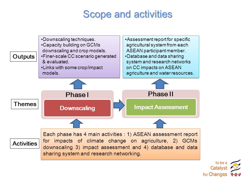 Scope and activities to be a Catalyst for Changes to be a Catalyst for Changes Downscaling techniques.