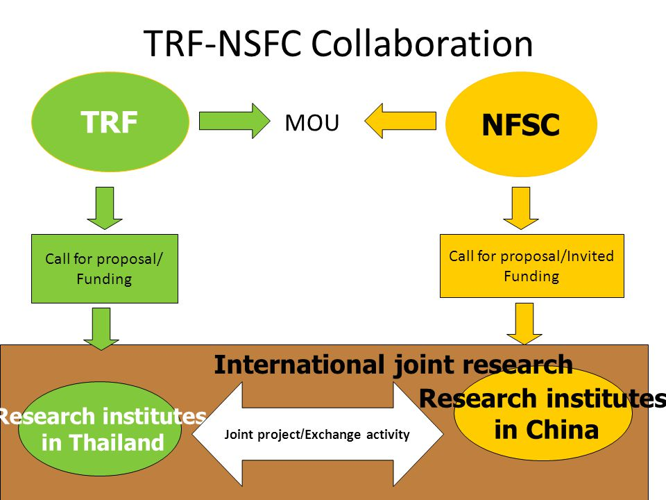 TRF-NSFC Collaboration NFSC TRF MOU Call for proposal/ Funding Call for proposal/Invited Funding Research institutes in Thailand Research institutes in China Joint project/Exchange activity International joint research
