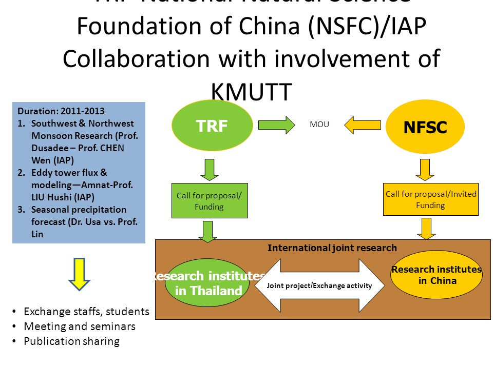 TRF-National Natural Science Foundation of China (NSFC)/IAP Collaboration with involvement of KMUTT NFSC TRF MOU Call for proposal/ Funding Call for proposal/Invited Funding Research institutes in Thailand Research institutes in China Joint project/Exchange activity International joint research Duration: 2011-2013 1.Southwest & Northwest Monsoon Research (Prof.