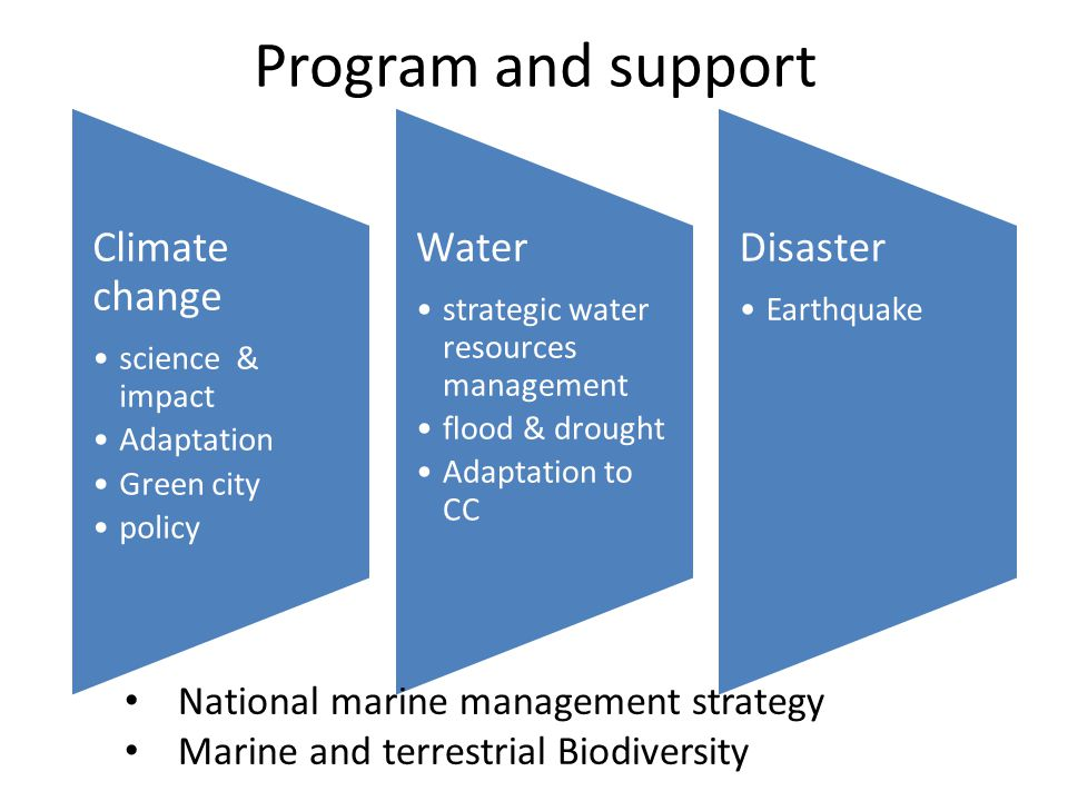 Program and support Climate change science & impact Adaptation Green city policy Water strategic water resources management flood & drought Adaptation to CC Disaster Earthquake National marine management strategy Marine and terrestrial Biodiversity
