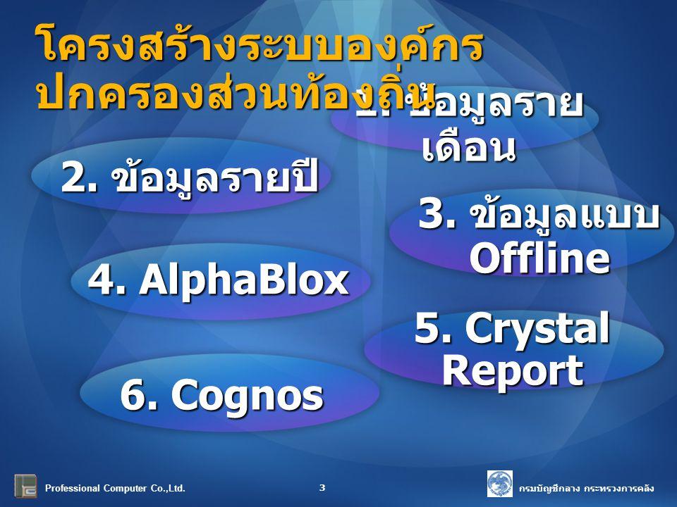 3. ข้อมูลแบบ Offline 6. Cognos 4. AlphaBlox 1. ข้อมูลราย เดือน 2. ข้อมูลรายปี โครงสร้างระบบองค์กร ปกครองส่วนท้องถิ่น 5. Crystal Report Professional Co