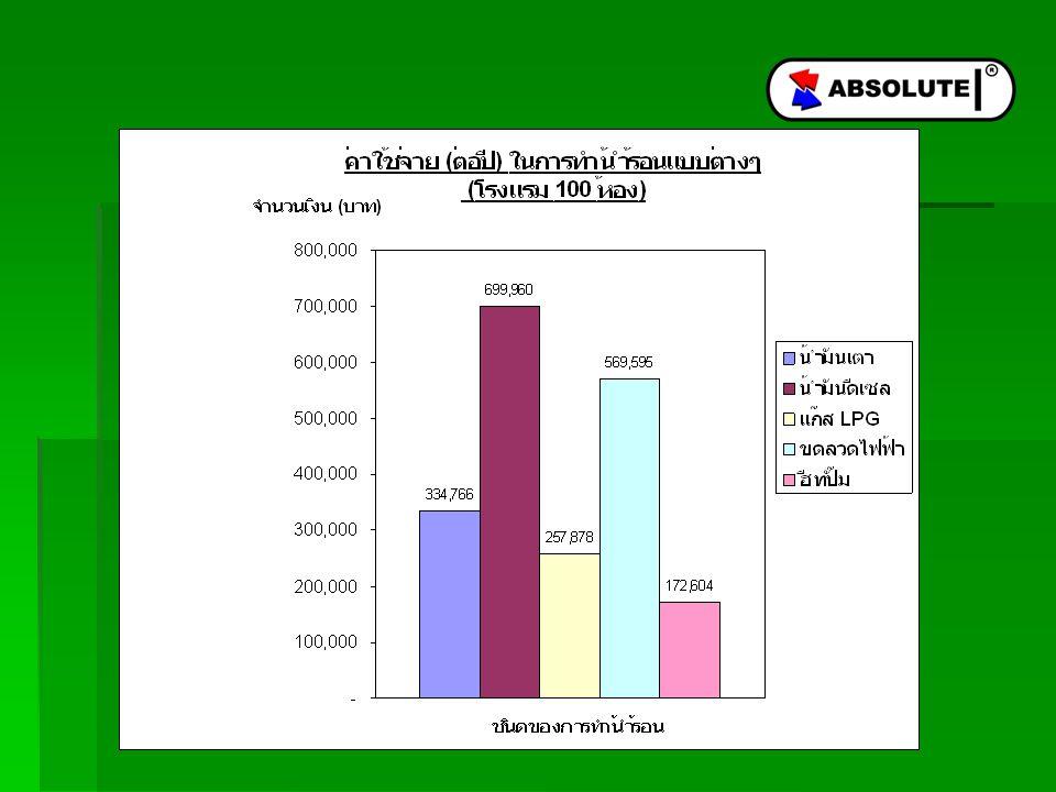 บริษัท ภูมิพัฒน์ โซลาร์ แอนด์ เซอร์วิส จำกัด 39/4 หมู่ 6 แขวงออเงิน เขต สายไหม กรุงเทพมหานคร 10220 โทรศัพท์ 0 2519 9549, 0 2519 9589 แฟกซ์ 0 2519 9530