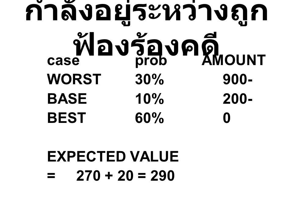 กำลังอยู่ระหว่างถูก ฟ้องร้องคดี caseprob AMOUNT WORST30%900- BASE10%200- BEST60%0 EXPECTED VALUE =270 + 20 = 290