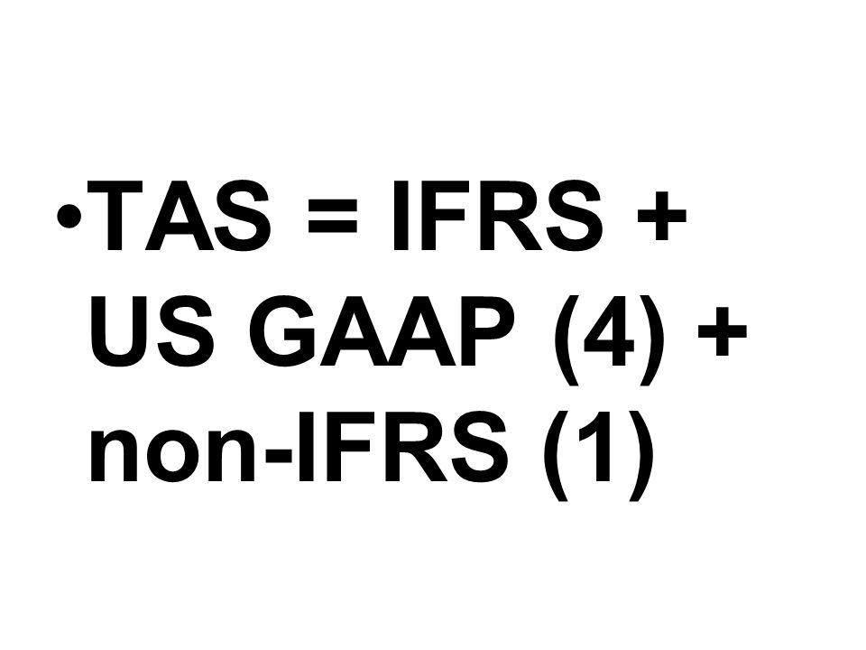 TAS 26 การรับรู้รายได้สำหรับ ธุรกิจอสังหาริมทรัพย์ ใช้ตั้งแต่ปี 2537 เปิดโอกาสรับรู้รายได้ 3 วิธี 1) % ของงาน 2) เงิน ค่างวด 3) เมื่อโอนฯ เร็วๆ นี้ จะเหลือวิธีเดียวคือ รับรู้เมื่อโอนเท่านั้น คาดว่าปี 54 รอบบัญชี แรกเริ่มใช้วิธีเดียว