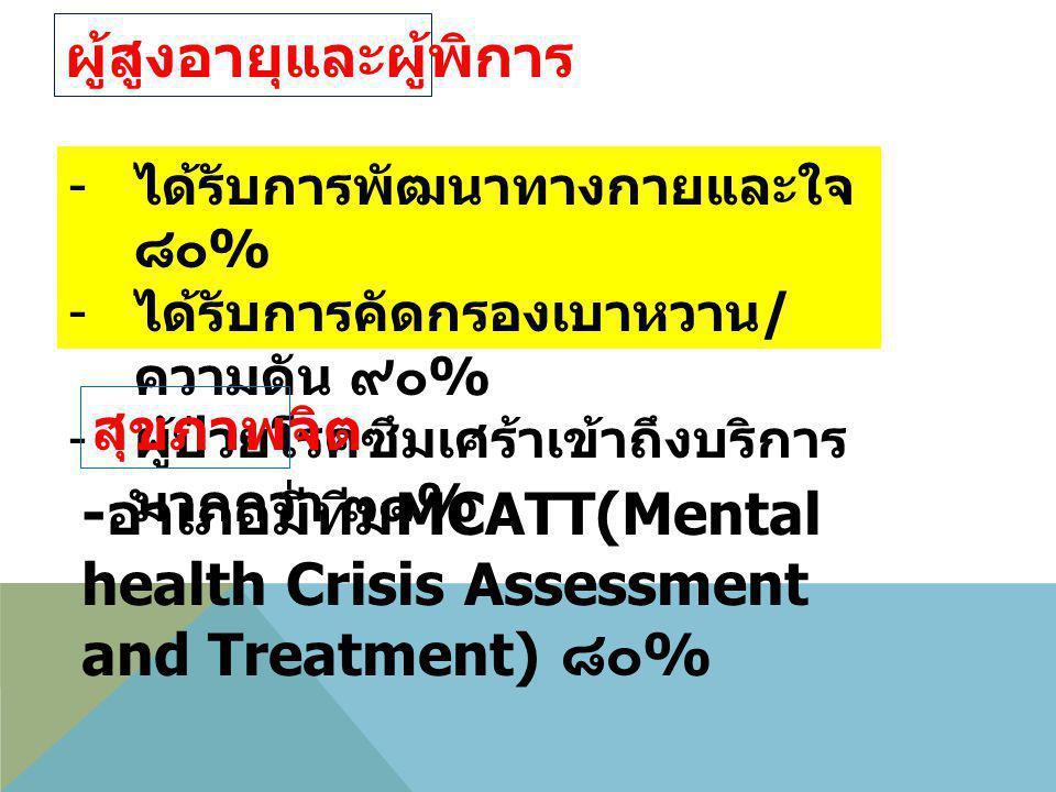 - ได้รับการพัฒนาทางกายและใจ ๘๐ % - ได้รับการคัดกรองเบาหวาน / ความดัน ๙๐ % - ผู้ป่วยโรคซึมเศร้าเข้าถึงบริการ มากกว่า ๓๑ % - อำเภอมีทีม MCATT(Mental hea