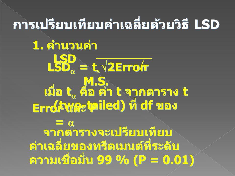 การเปรียบเทียบค่าเฉลี่ยด้วยวิธี LSD LSD  = t   2Error M.S. r r เมื่อ t  คือ ค่า t จากตาราง t (two-tailed) ที่ df ของ Error และ P =  จากตารางจะเปร