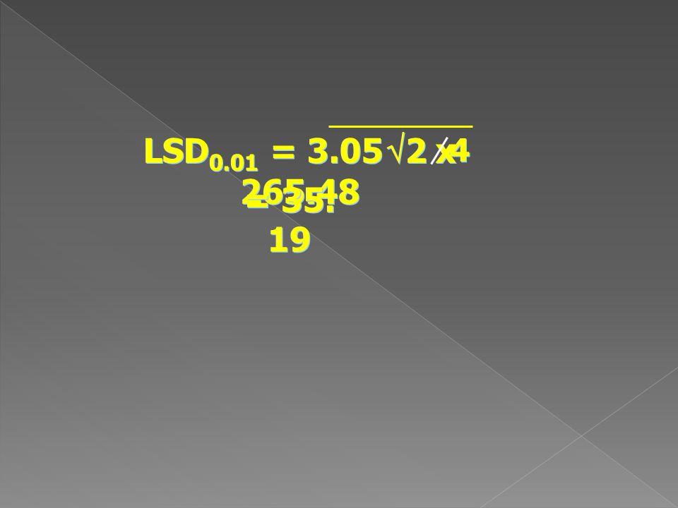 LSD 0.01 = 3.05  2 x 265.48 4 4 = 35. 19