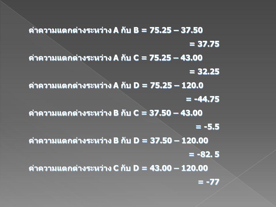 ค่าความแตกต่างระหว่าง A กับ B = 75.25 – 37.50 = 37.75 ค่าความแตกต่างระหว่าง A กับ C = 75.25 – 43.00 = 32.25 ค่าความแตกต่างระหว่าง A กับ D = 75.25 – 12