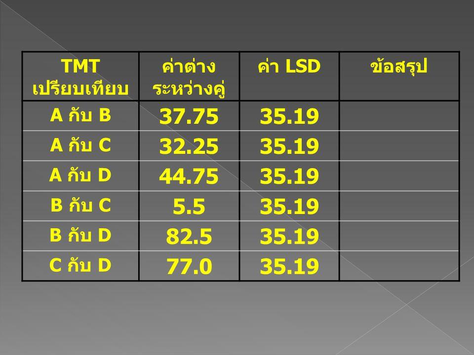 TMT เปรียบเทียบ ค่าต่าง ระหว่างคู่ ค่า LSDข้อสรุป A กับ B 37.7535.19 A กับ C 32.2535.19 A กับ D 44.7535.19 B กับ C 5.535.19 B กับ D 82.535.19 C กับ D