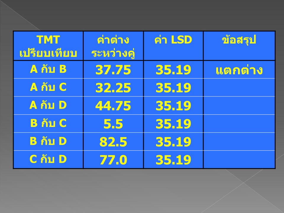 TMT เปรียบเทียบ ค่าต่าง ระหว่างคู่ ค่า LSDข้อสรุป A กับ B 37.7535.19แตกต่าง A กับ C 32.2535.19 A กับ D 44.7535.19 B กับ C 5.535.19 B กับ D 82.535.19 C