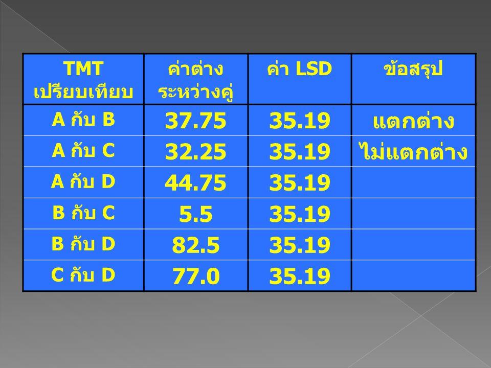 TMT เปรียบเทียบ ค่าต่าง ระหว่างคู่ ค่า LSDข้อสรุป A กับ B 37.7535.19แตกต่าง A กับ C 32.2535.19ไม่แตกต่าง A กับ D 44.7535.19 B กับ C 5.535.19 B กับ D 8