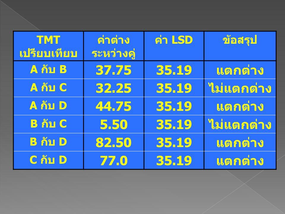 TMT เปรียบเทียบ ค่าต่าง ระหว่างคู่ ค่า LSDข้อสรุป A กับ B 37.7535.19แตกต่าง A กับ C 32.2535.19ไม่แตกต่าง A กับ D 44.7535.19แตกต่าง B กับ C 5.5035.19ไม
