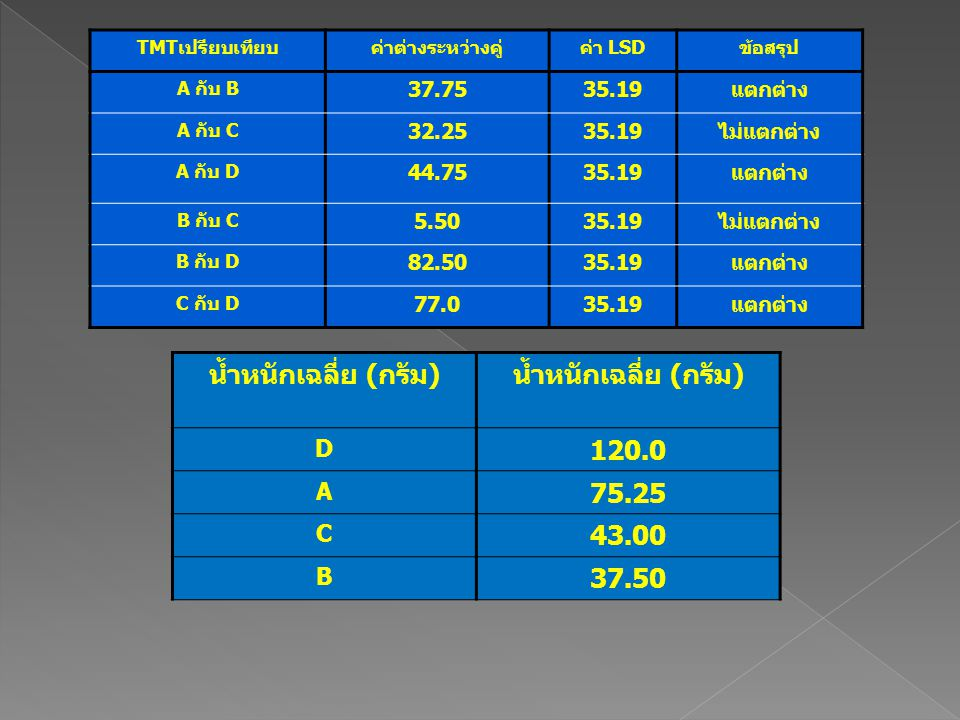 น้ำหนักเฉลี่ย (กรัม) D 120.0 A 75.25 C 43.00 B 37.50 TMTเปรียบเทียบค่าต่างระหว่างคู่ค่า LSDข้อสรุป A กับ B 37.7535.19แตกต่าง A กับ C 32.2535.19ไม่แตกต