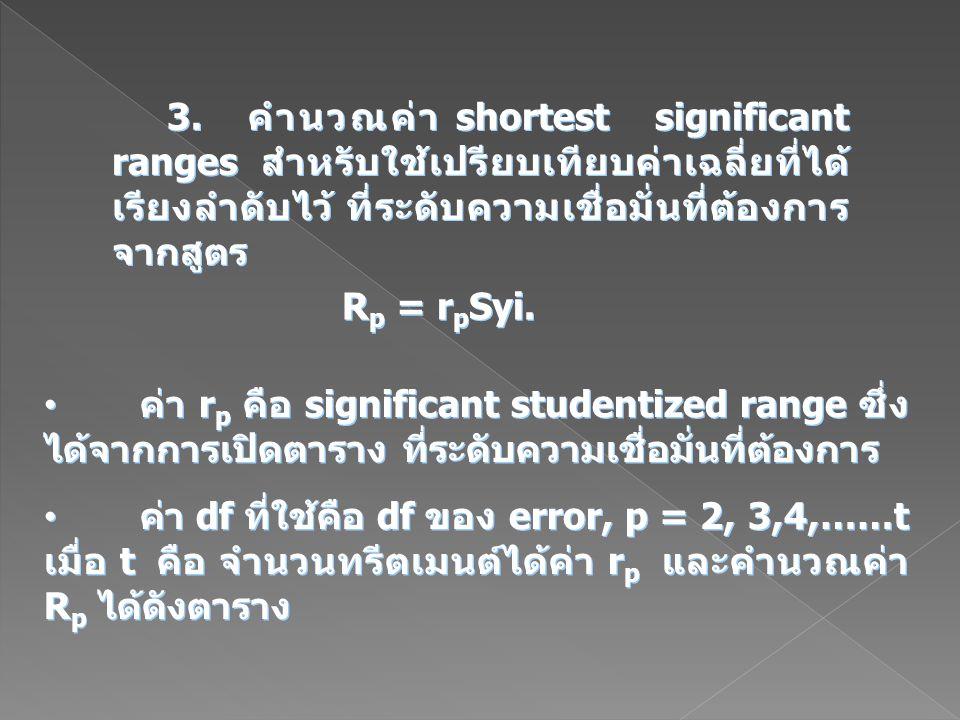3. คำนวณค่า shortest significant ranges สำหรับใช้เปรียบเทียบค่าเฉลี่ยที่ได้ เรียงลำดับไว้ ที่ระดับความเชื่อมั่นที่ต้องการ จากสูตร R p = r p Syi. ค่า r