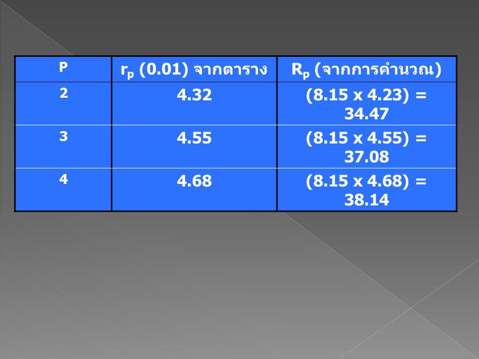 P r p (0.01) จากตารางR p (จากการคำนวณ) 2 4.32(8.15 x 4.23) = 34.47 3 4.55(8.15 x 4.55) = 37.08 4 4.68(8.15 x 4.68) = 38.14