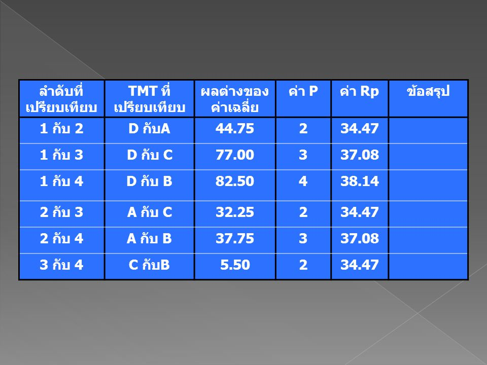 ลำดับที่ เปรียบเทียบ TMT ที่ เปรียบเทียบ ผลต่างของ ค่าเฉลี่ย ค่า Pค่า Rpข้อสรุป 1 กับ 2D กับA44.75234.47 1 กับ 3D กับ C77.00337.08 1 กับ 4D กับ B82.50