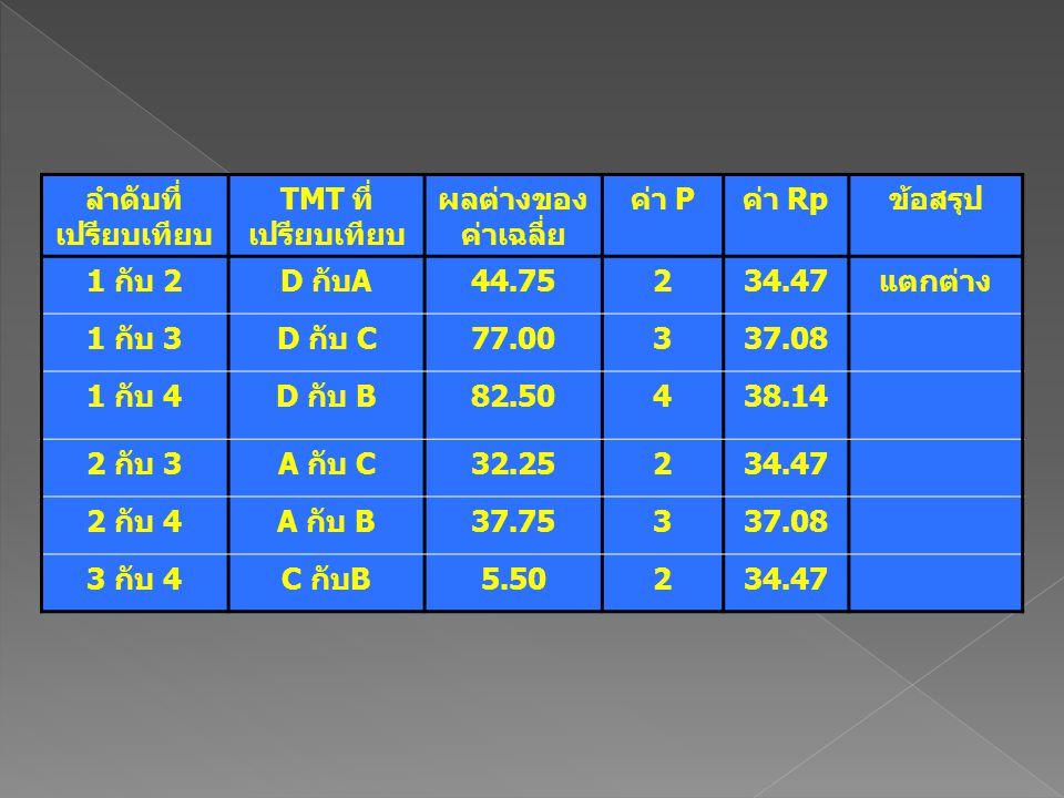 ลำดับที่ เปรียบเทียบ TMT ที่ เปรียบเทียบ ผลต่างของ ค่าเฉลี่ย ค่า Pค่า Rpข้อสรุป 1 กับ 2D กับA44.75234.47แตกต่าง 1 กับ 3D กับ C77.00337.08 1 กับ 4D กับ