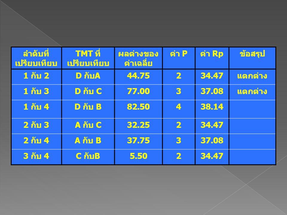 ลำดับที่ เปรียบเทียบ TMT ที่ เปรียบเทียบ ผลต่างของ ค่าเฉลี่ย ค่า Pค่า Rpข้อสรุป 1 กับ 2D กับA44.75234.47แตกต่าง 1 กับ 3D กับ C77.00337.08แตกต่าง 1 กับ