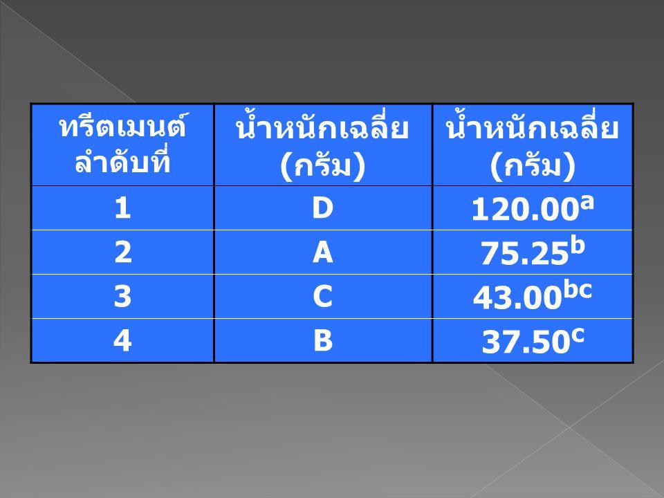 ทรีตเมนต์ ลำดับที่ น้ำหนักเฉลี่ย (กรัม) 1D 120.00 a 2A 75.25 b 3C 43.00 bc 4B 37.50 c