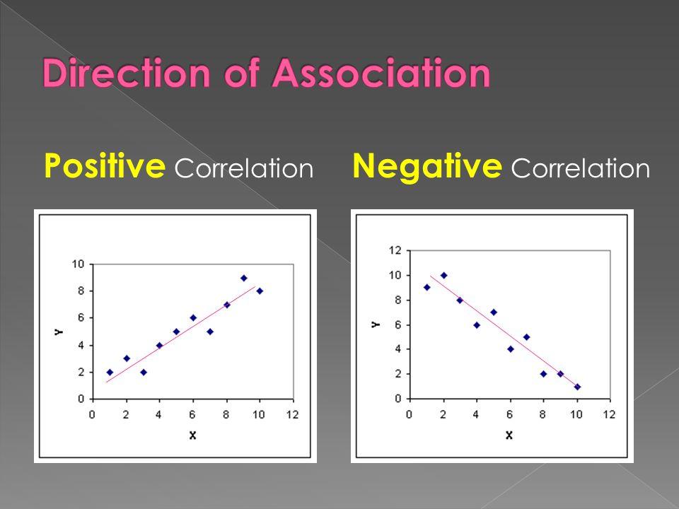 Positive Correlation Negative Correlation