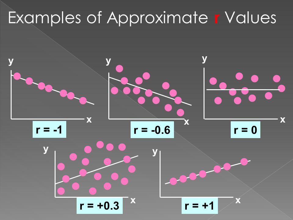 Examples of Approximate r Values r = +0.3r = +1 y x y x y x y x y x r = -1 r = -0.6r = 0