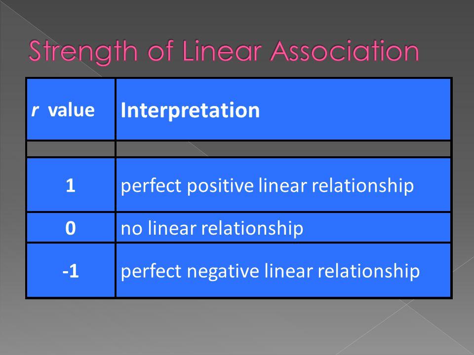 r value Interpretation 1perfect positive linear relationship 0no linear relationship perfect negative linear relationship