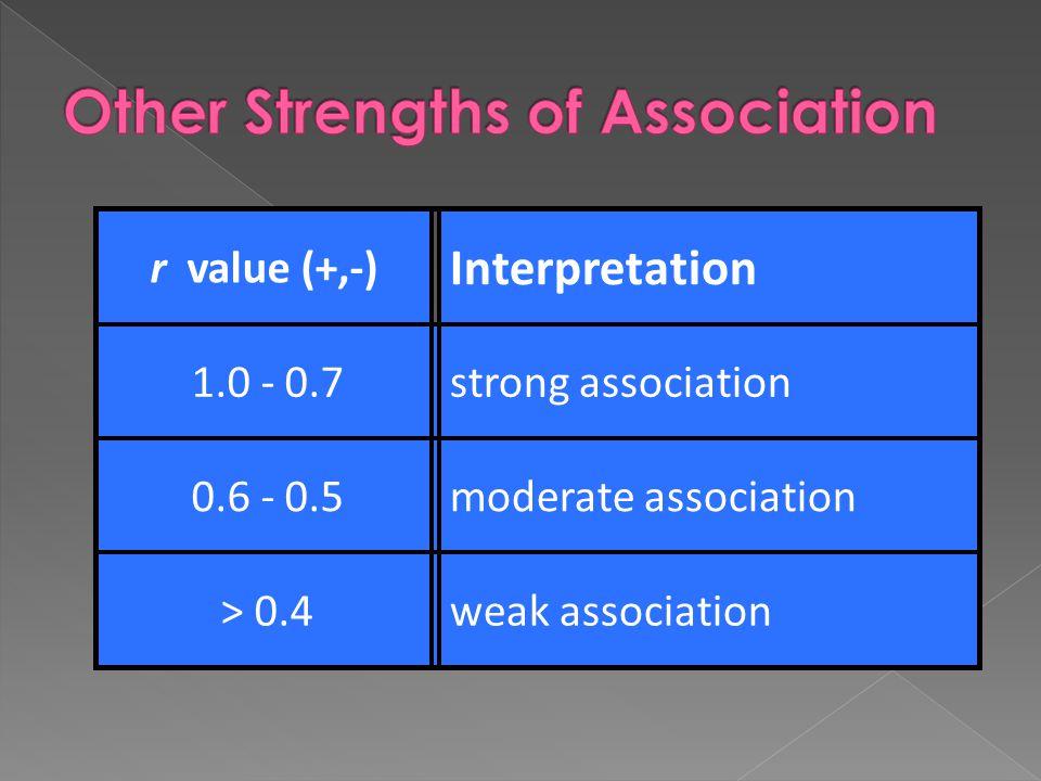 r value (+,-) Interpretation 1.0 - 0.7strong association 0.6 - 0.5moderate association > 0.4weak association