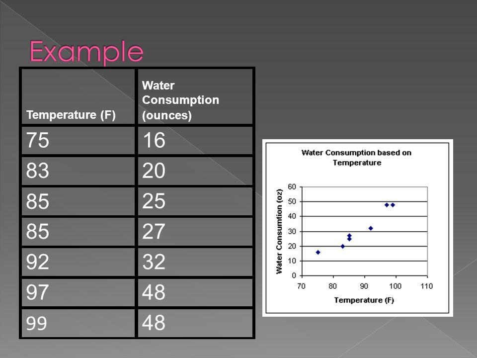 Temperature (F) Water Consumption (ounces) 7516 8320 85 25 8527 9232 9748 99 48