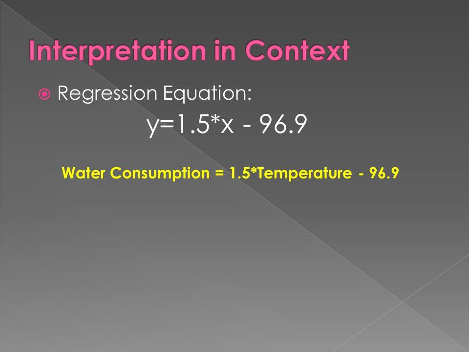  Regression Equation: y=1.5*x - 96.9 Water Consumption = 1.5*Temperature - 96.9