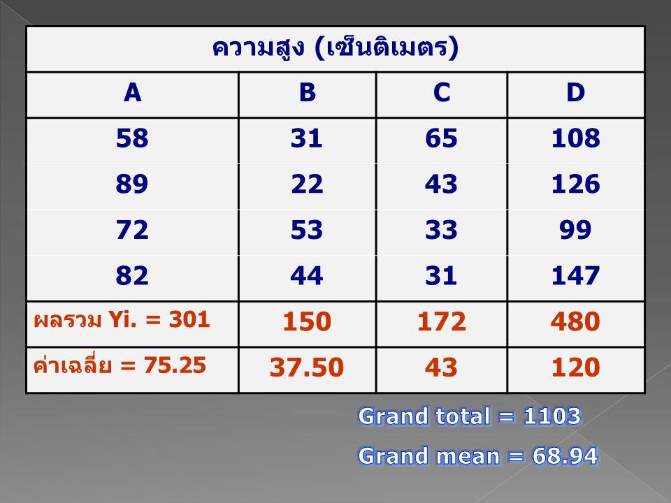 ความสูง (เซ็นติเมตร) ABCD 583165108 892243126 72533399 824431147 ผลรวม Yi. = 301 150172480 ค่าเฉลี่ย = 75.25 37.5043120
