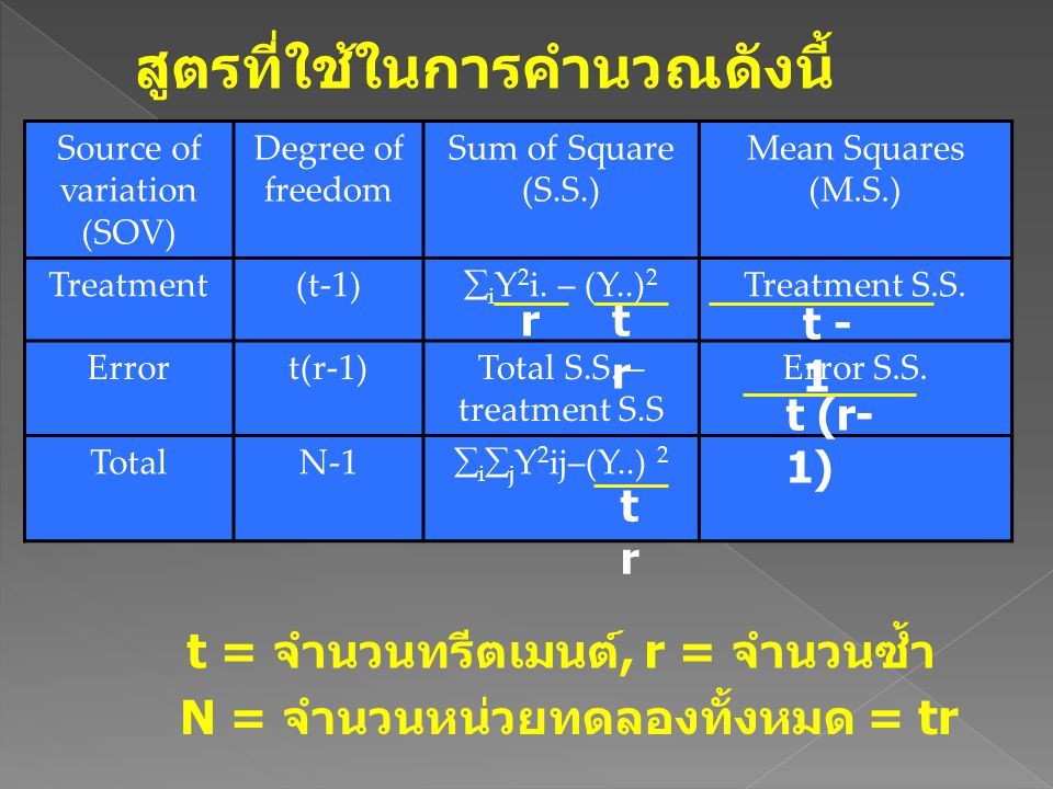 Source of variation (SOV) Degree of freedom Sum of Square (S.S.) Mean Squares (M.S.) Treatment(t-1)  i Y 2 i. – (Y..) 2 Treatment S.S. Errort(r-1)Tot