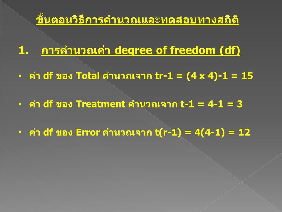 ขั้นตอนวิธีการคำนวณและทดสอบทางสถิติ 1.การคำนวณค่า degree of freedom (df) ค่า df ของ Total คำนวณจาก tr-1 = (4 x 4)-1 = 15 ค่า df ของ Treatment คำนวณจาก