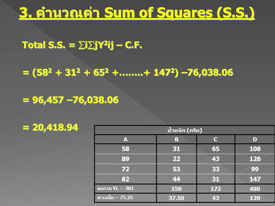 3. คำนวณค่า Sum of Squares (S.S.) Total S.S. =  i  jY 2 ij – C.F. = (58 2 + 31 2 + 65 2 +……..+ 147 2 ) –76,038.06 = 96,457 –76,038.06 = 20,418.94 To