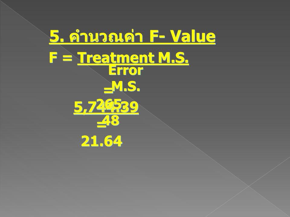 5. คำนวณค่า F- Value F = Treatment M.S. Error M.S. = 5,744.39 265. 48 = 21.64