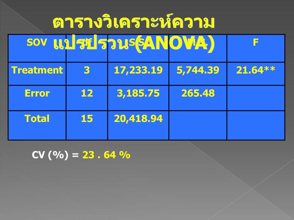 SOVdfS.S.M.S.F Treatment317,233.195,744.3921.64** Error123,185.75265.48 Total1520,418.94 ตารางวิเคราะห์ความ แปรปรวน (ANOVA) CV (%) = 23. 64 %